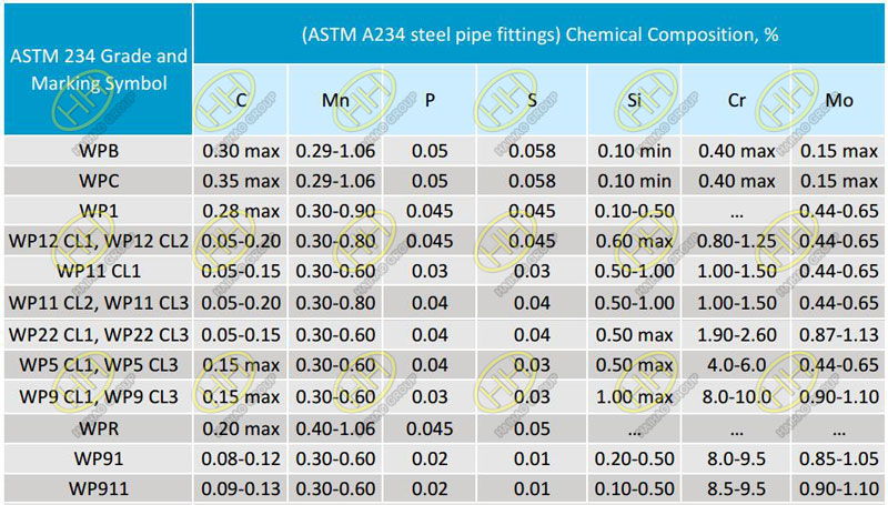 ASTM A234 pipe fitting chemical composition