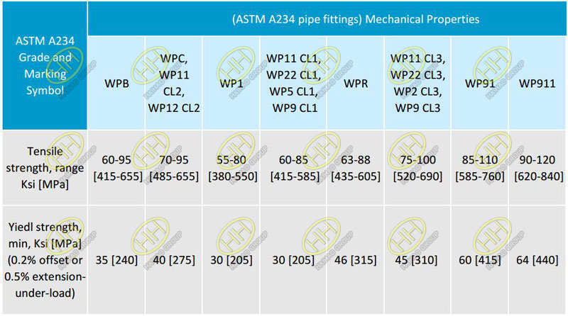ASTM A234 pipe fitting mechanical properties