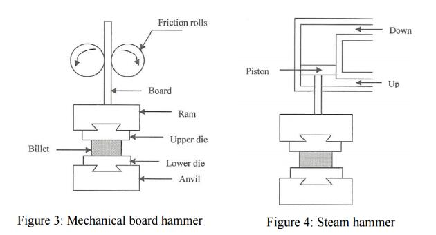Mechanical board hammer and steam hammer