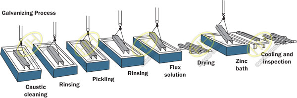 Model of the Hot Dip Galvanizing Process